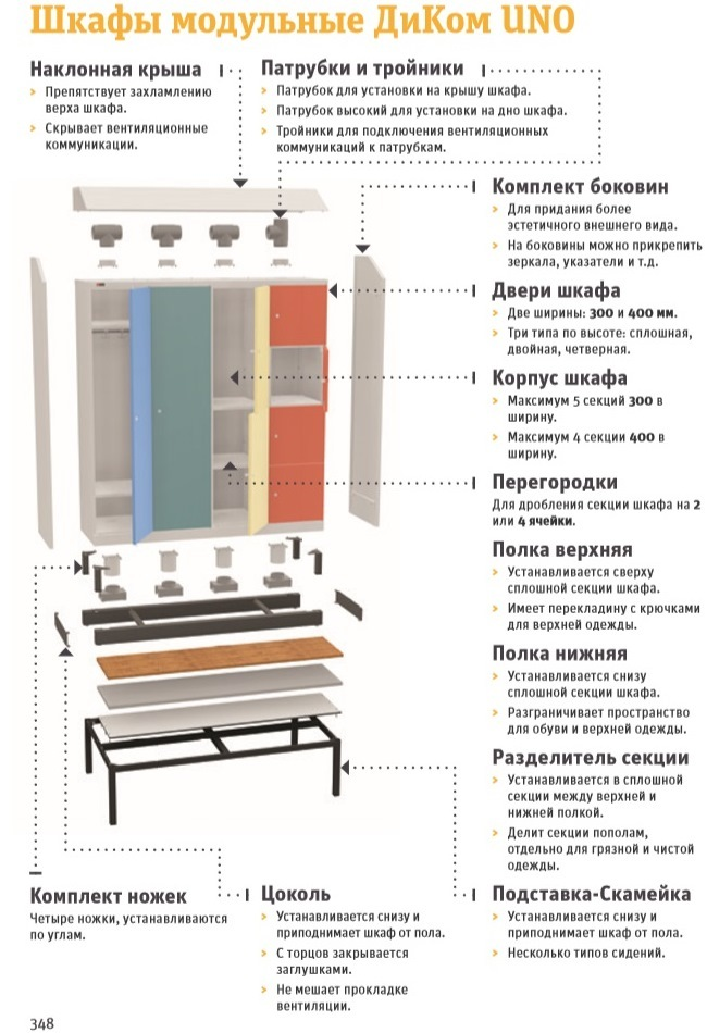 Принципы комплектации шкафов UNO